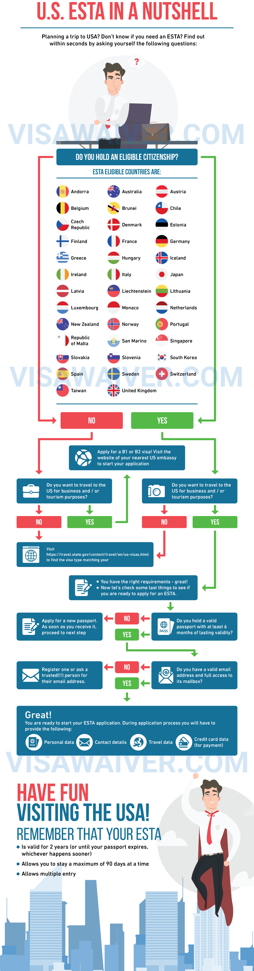Do i need an ESTA? Find out using this info graphic